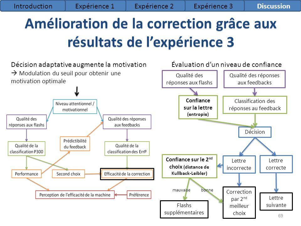 Amélioration de la correction grâce aux résultats de l'expérience 3