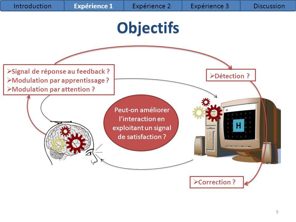 Objectifs Introduction Expérience 1 Expérience 2 Expérience 3
