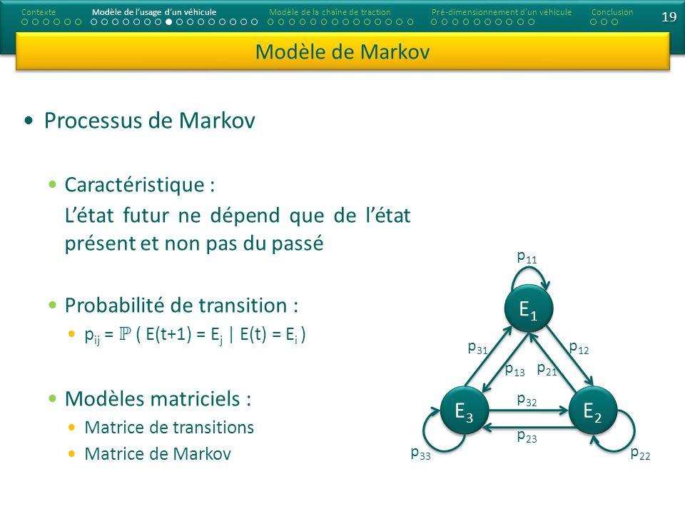 Processus de Markov Modèle de Markov Caractéristique :