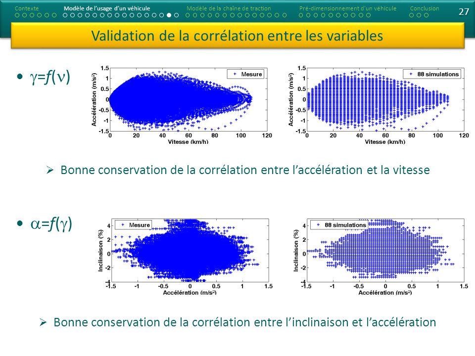 Validation de la corrélation entre les variables