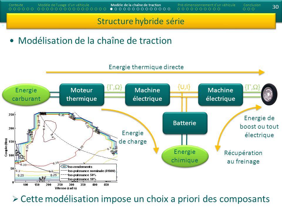 Modélisation de la chaîne de traction