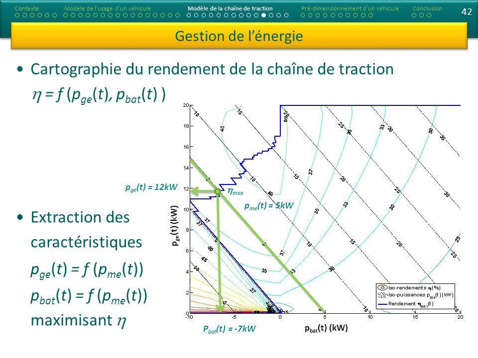 Cartographie du rendement de la chaîne de traction