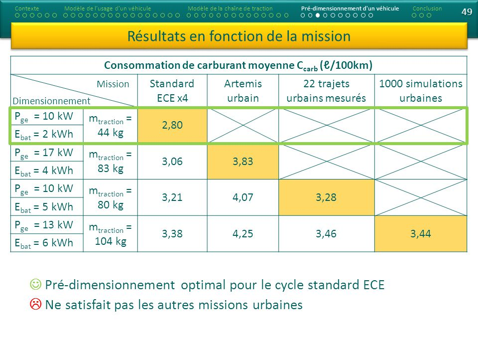 Consommation de carburant moyenne Ccarb (ℓ/100km)