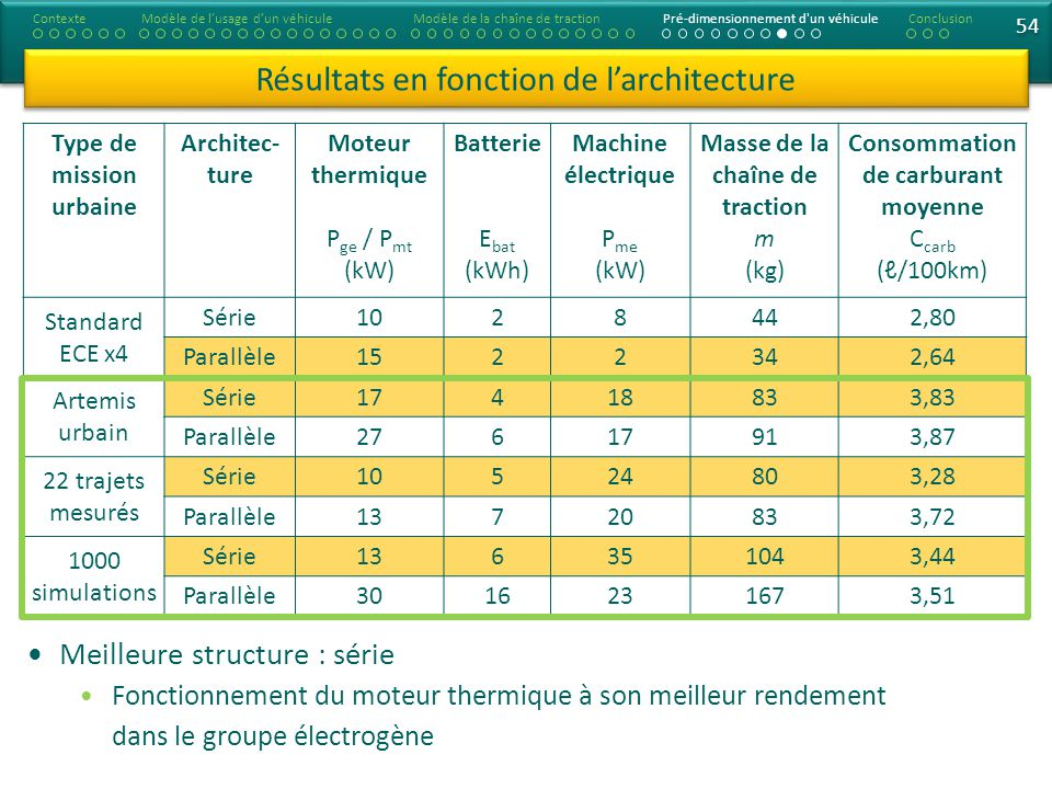 Masse de la chaîne de traction Consommation de carburant moyenne