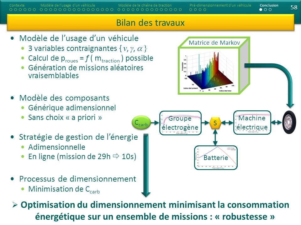 Contexte Modèle de l'usage d'un véhicule. Modèle de la chaîne de traction. 31/03/2017. Pré-dimensionnement d un véhicule.