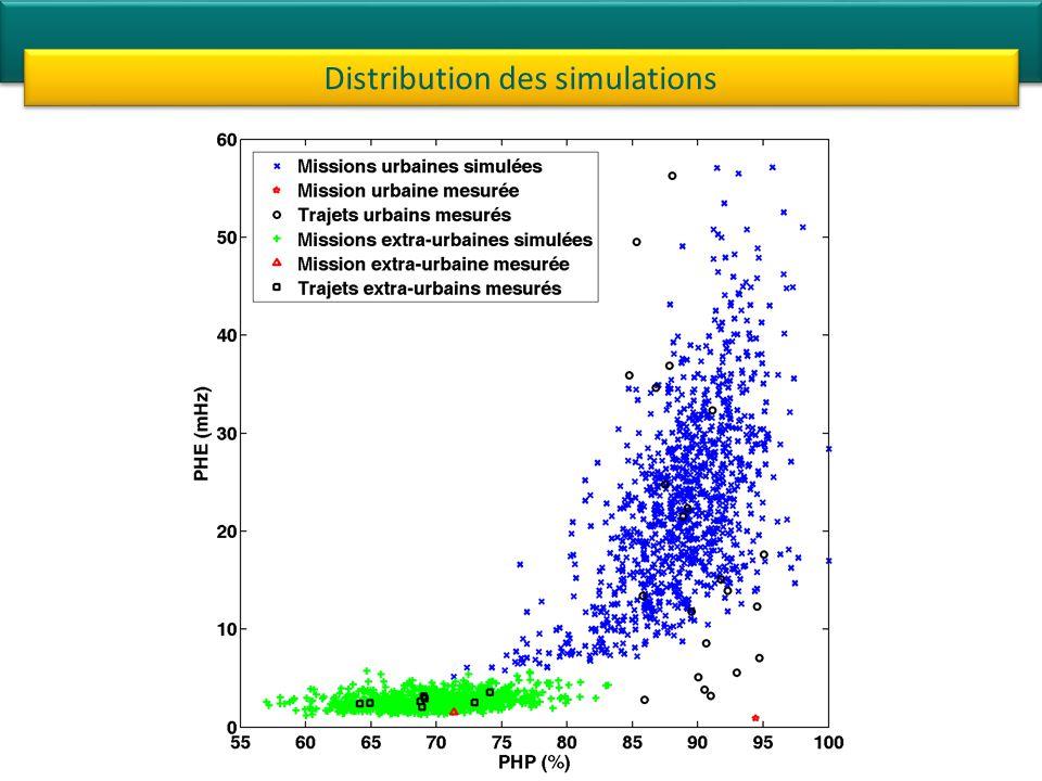 Distribution des simulations