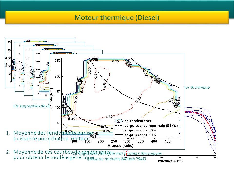 Moteur thermique (Diesel)