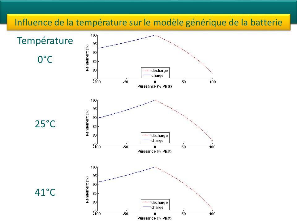 Influence de la température sur le modèle générique de la batterie