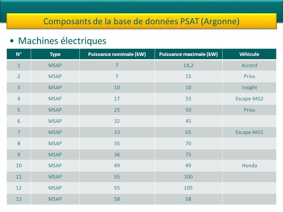 Puissance nominale (kW) Puissance maximale (kW)