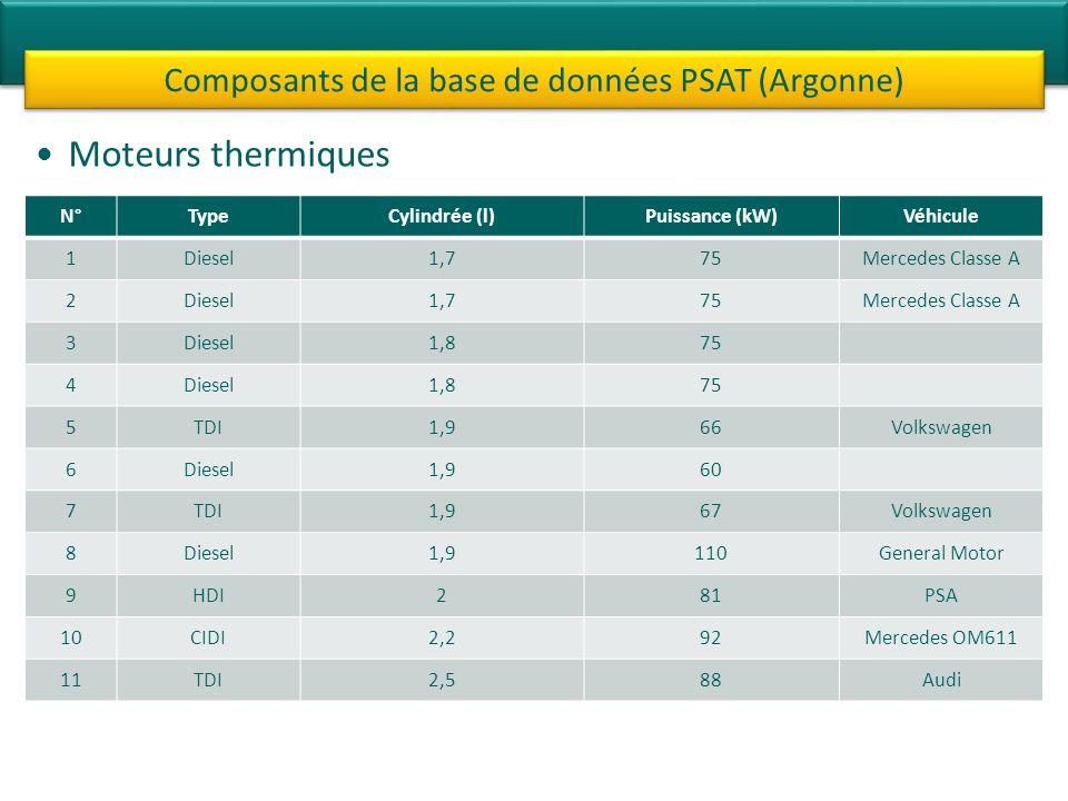 Composants de la base de données PSAT (Argonne)