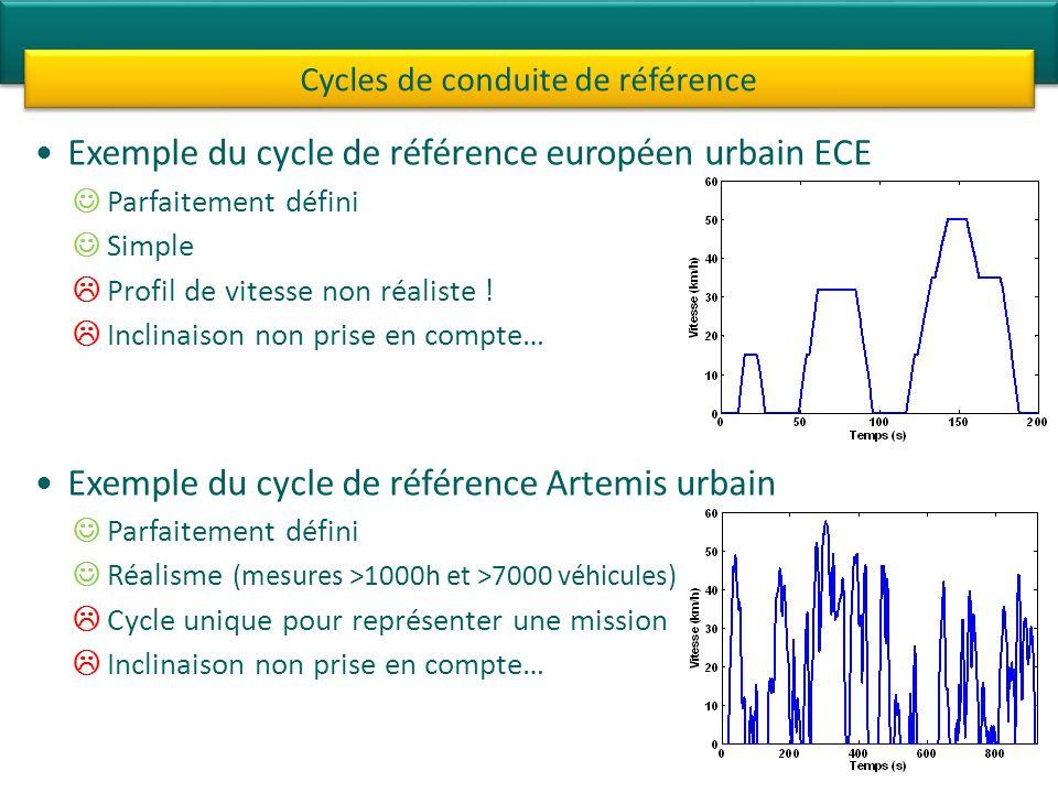 Cycles de conduite de référence
