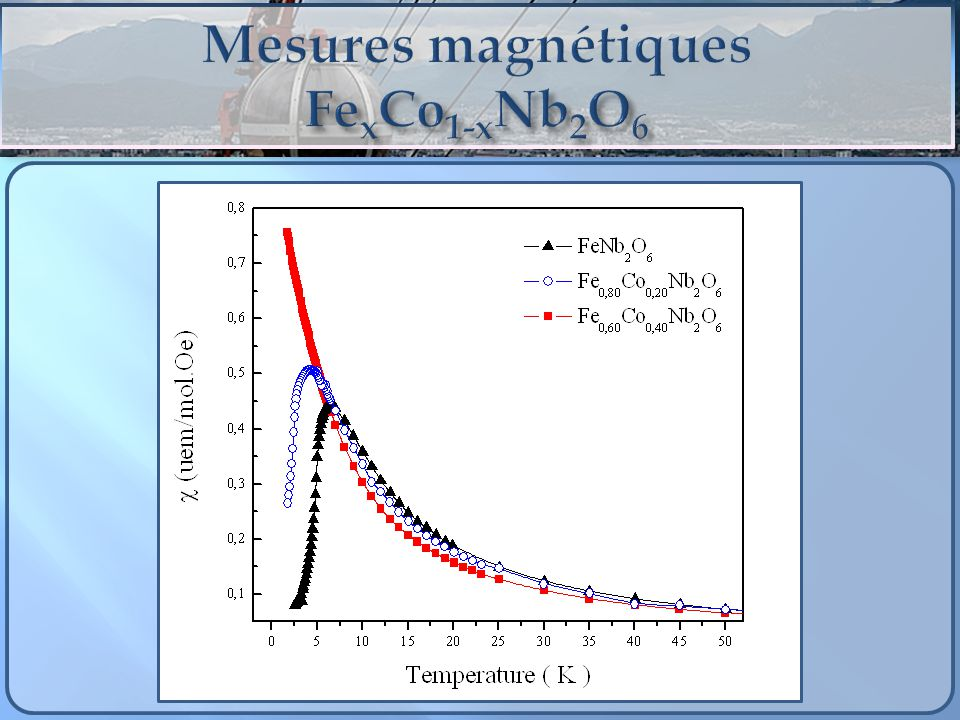 Mesures magnétiques FexCo1-xNb2O6