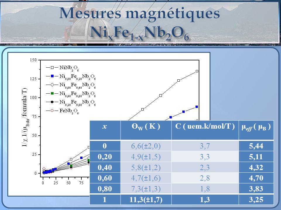 Mesures magnétiques NixFe1-xNb2O6