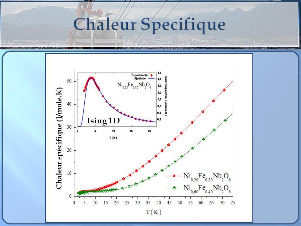 Chaleur Specifique Ising 1D Chaleur spécifique (J/mole.K)