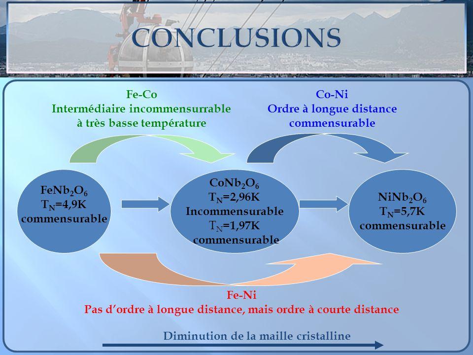 CONCLUSIONS Fe-Co Intermédiaire incommensurrable