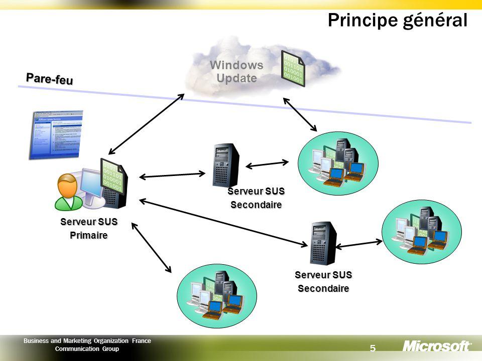 Principe général Windows Update Pare-feu Serveur SUS Secondaire