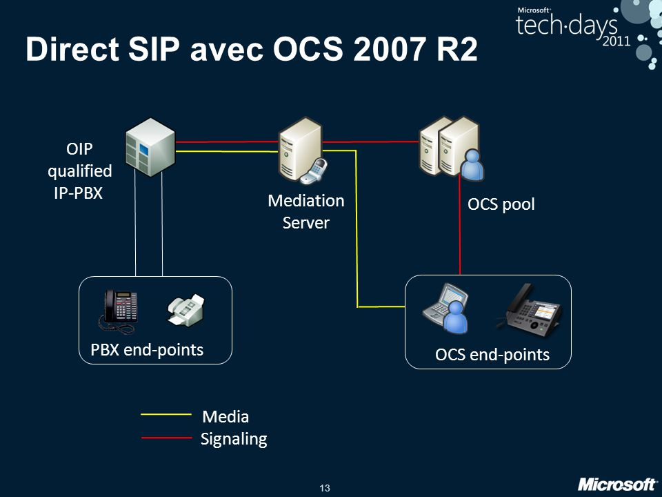 Direct SIP avec OCS 2007 R2 OIP qualified IP-PBX Mediation Server