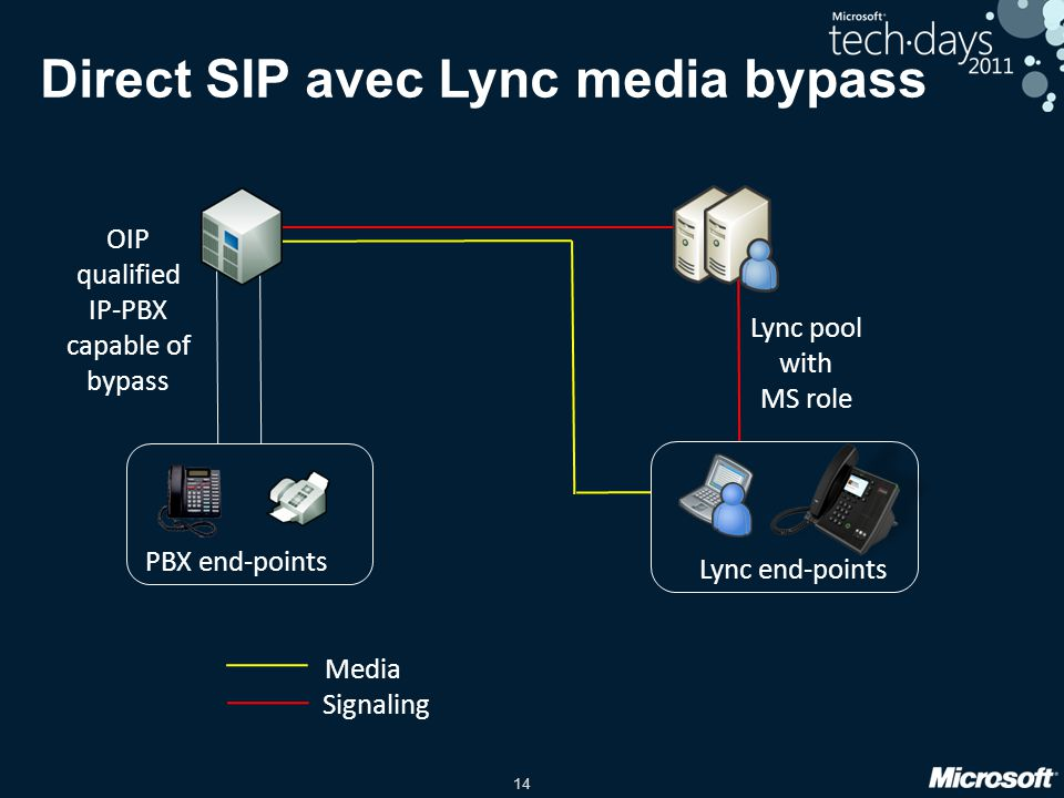 Direct SIP avec Lync media bypass