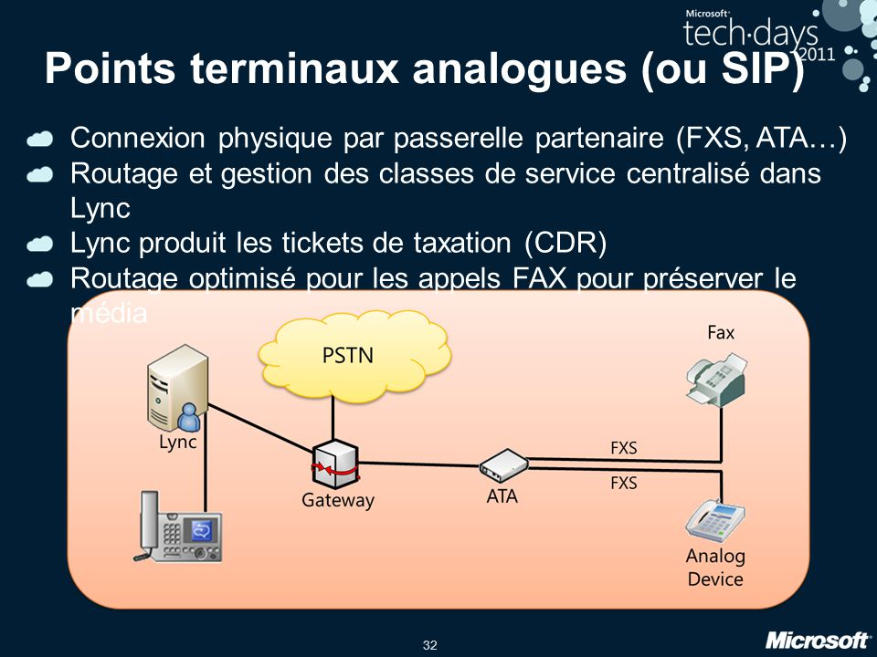 Points terminaux analogues (ou SIP)