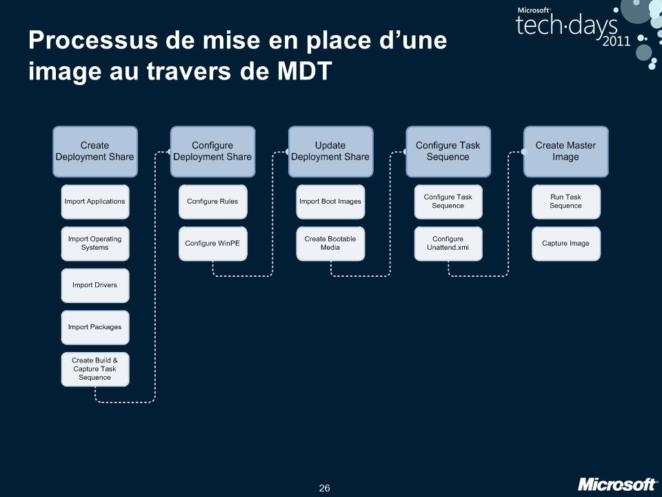 Processus de mise en place d'une image au travers de MDT