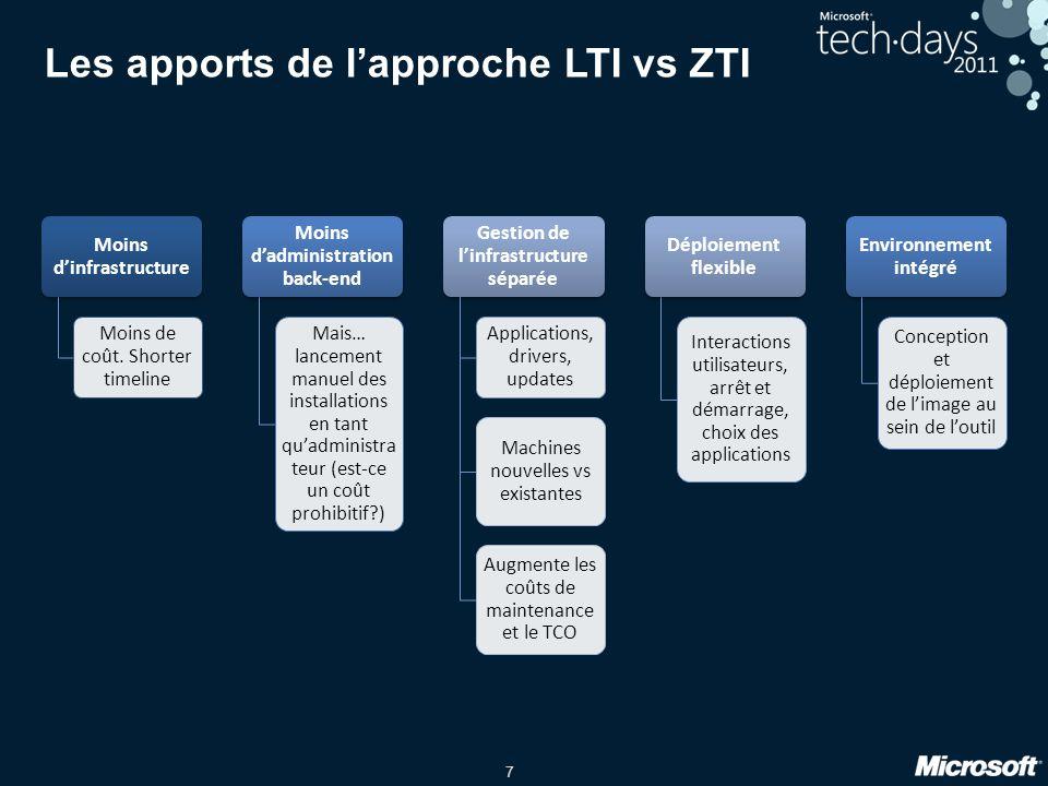 Les apports de l'approche LTI vs ZTI