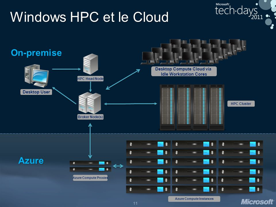 Windows HPC et le Cloud On-premise Azure Desktop Compute Cloud via