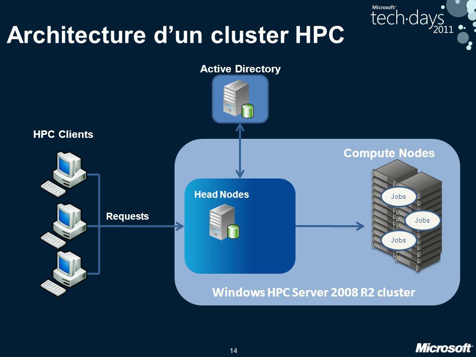 Architecture d'un cluster HPC