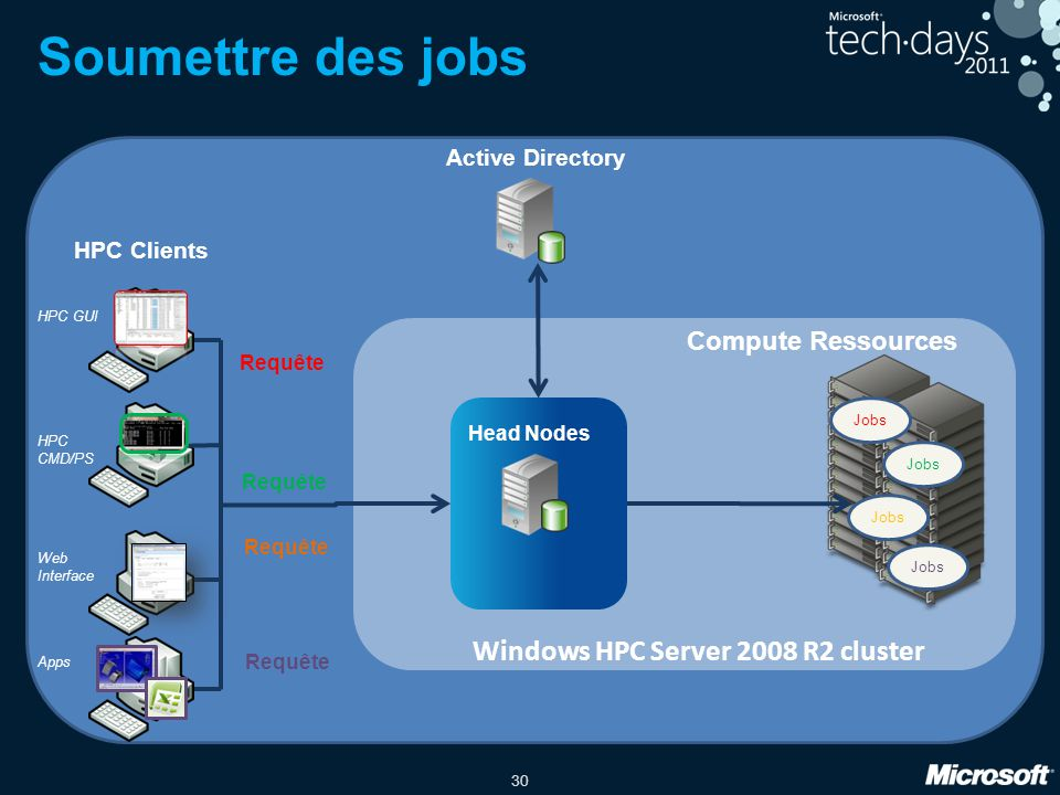 Soumettre des jobs Windows HPC Server 2008 R2 cluster
