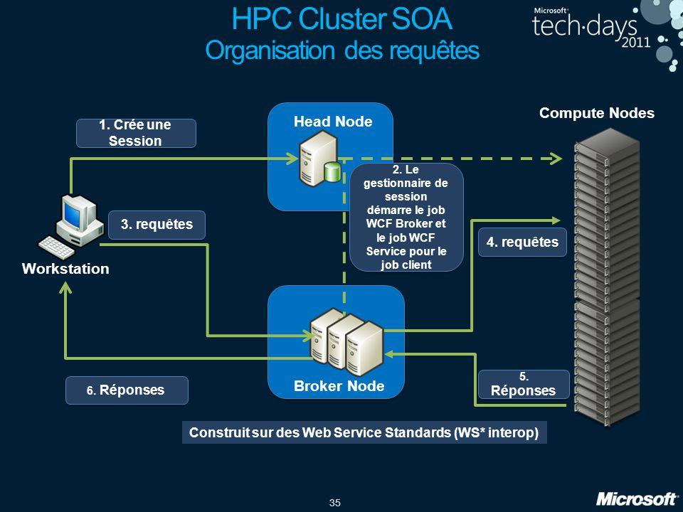 HPC Cluster SOA Organisation des requêtes
