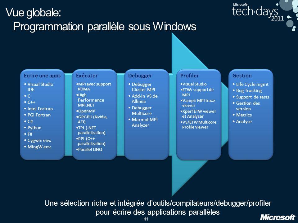 Vue globale: Programmation parallèle sous Windows