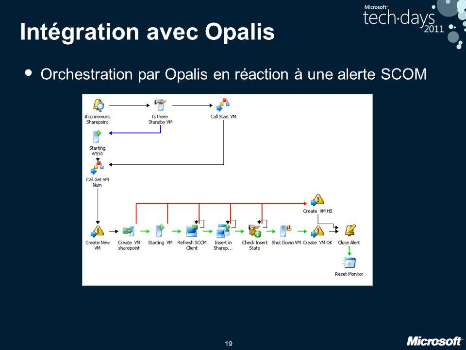 Intégration avec Opalis