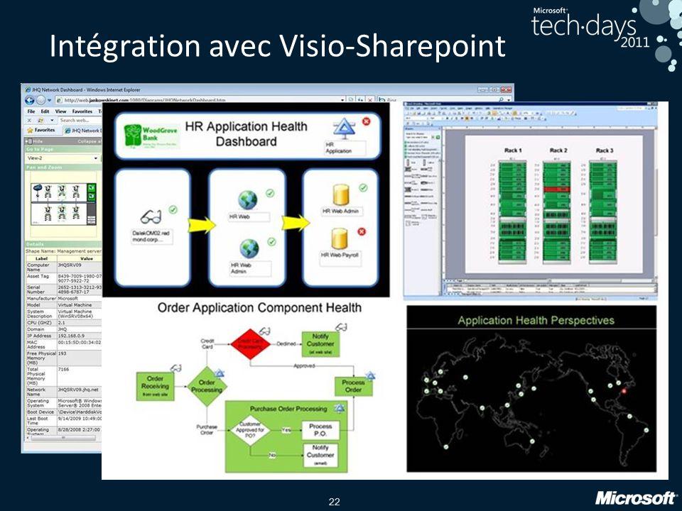 Intégration avec Visio-Sharepoint