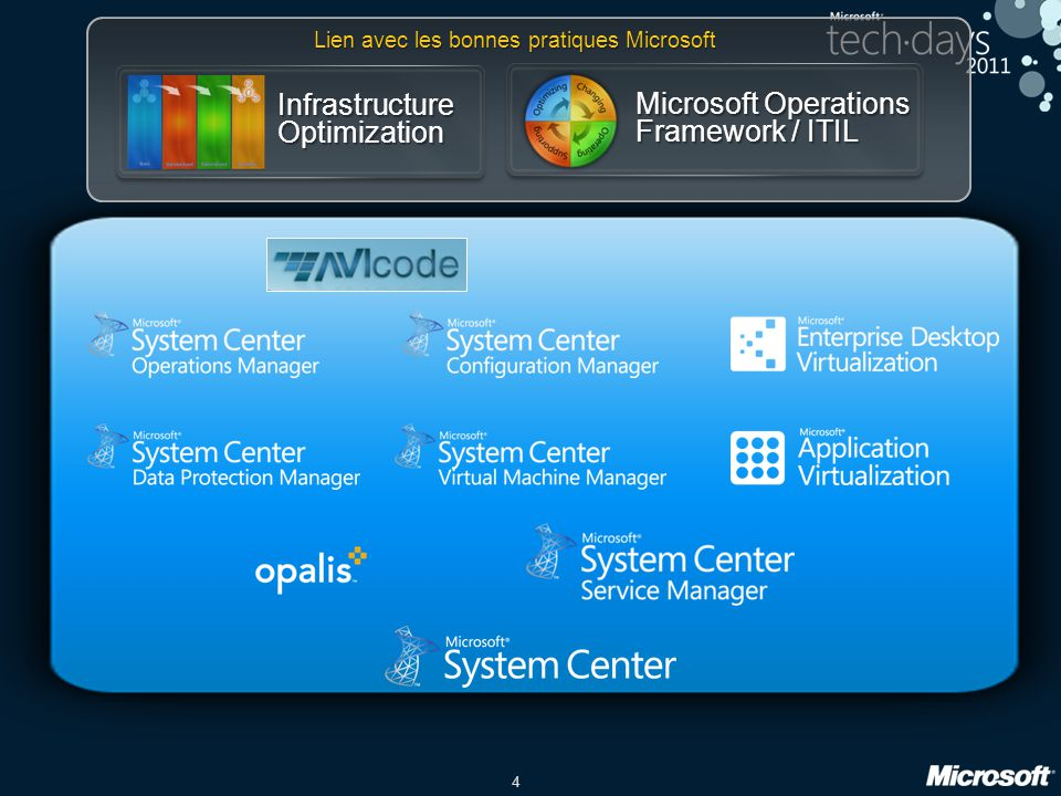 Infrastructure Optimization Microsoft Operations Framework / ITIL