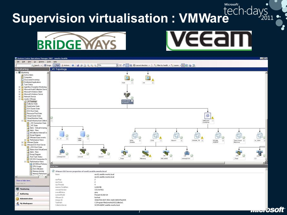 Supervision virtualisation : VMWare