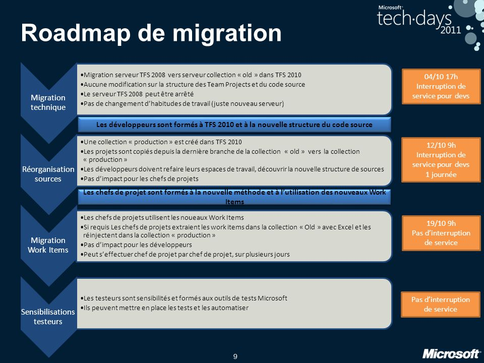 Roadmap de migration Migration technique Réorganisation sources