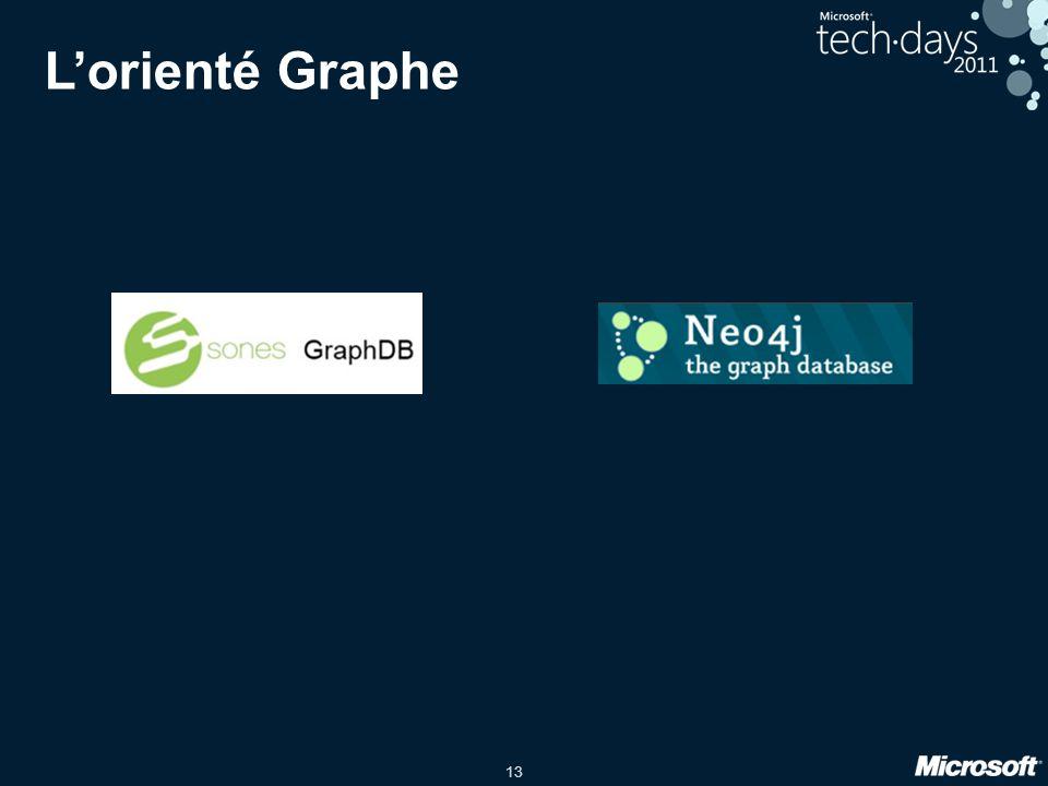 L'orienté Graphe