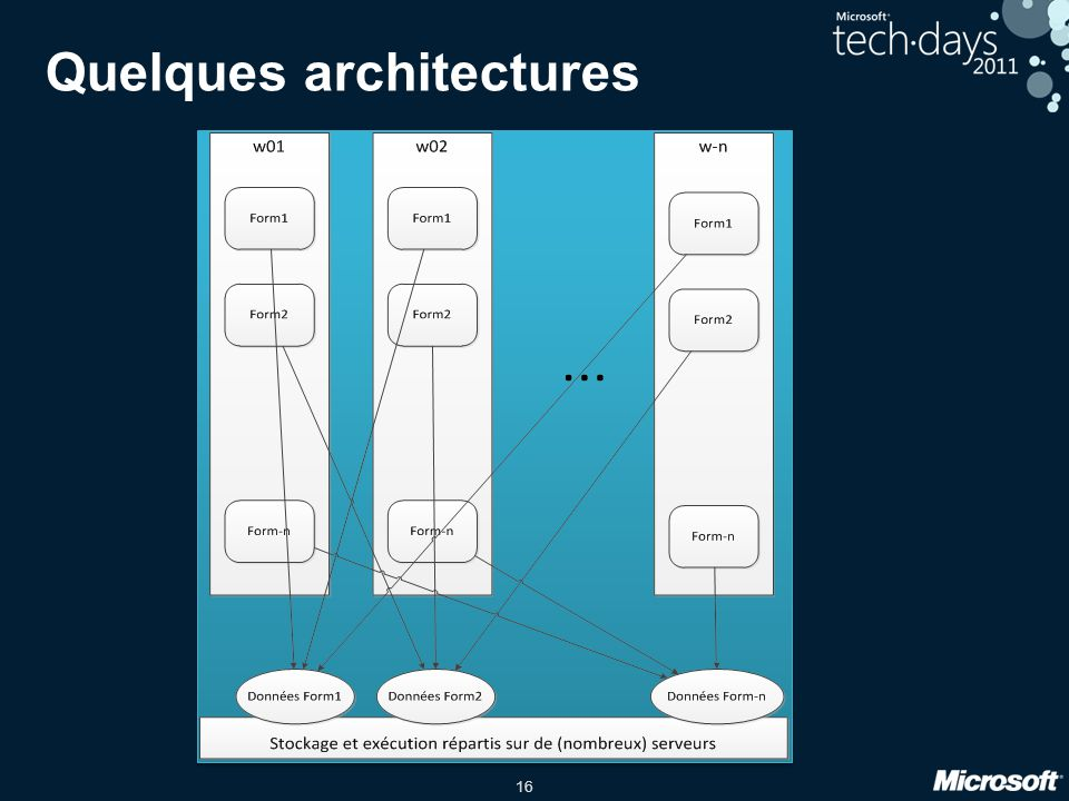 Quelques architectures