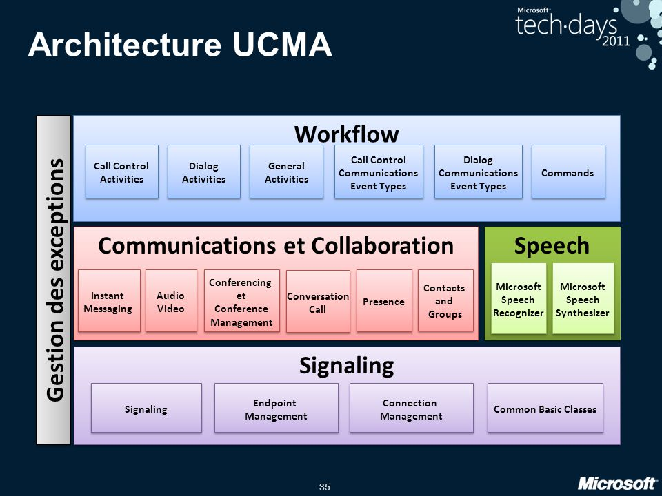 Architecture UCMA Workflow Gestion des exceptions