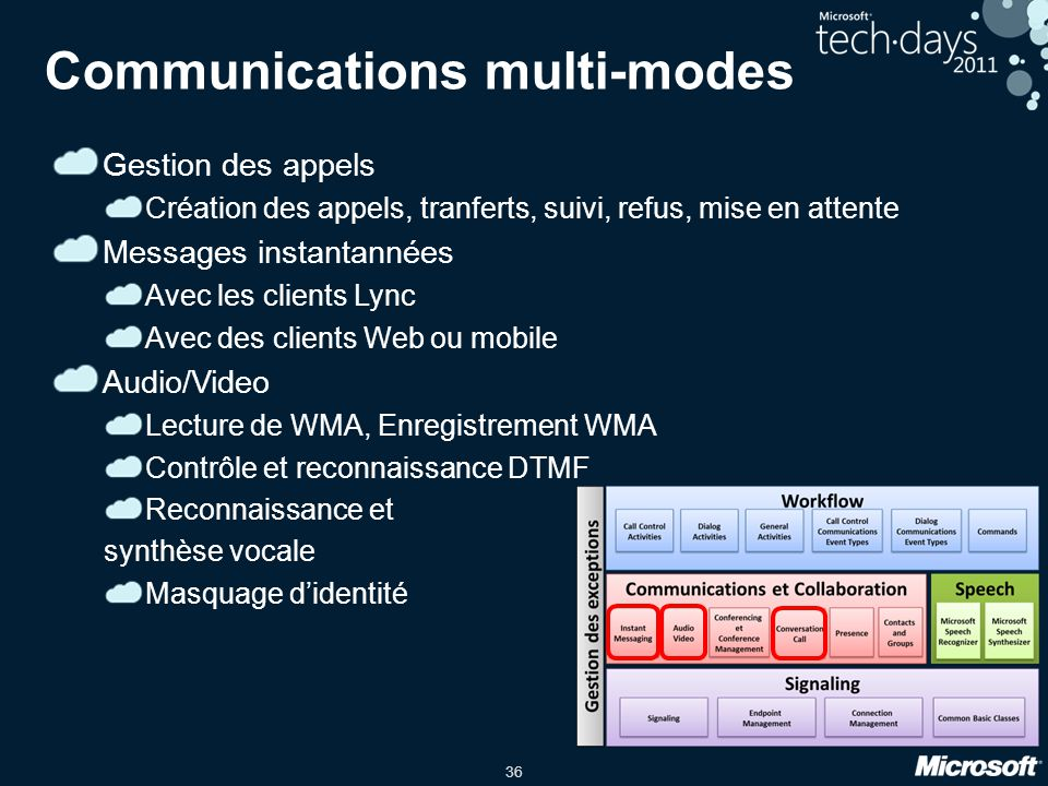 Communications multi-modes
