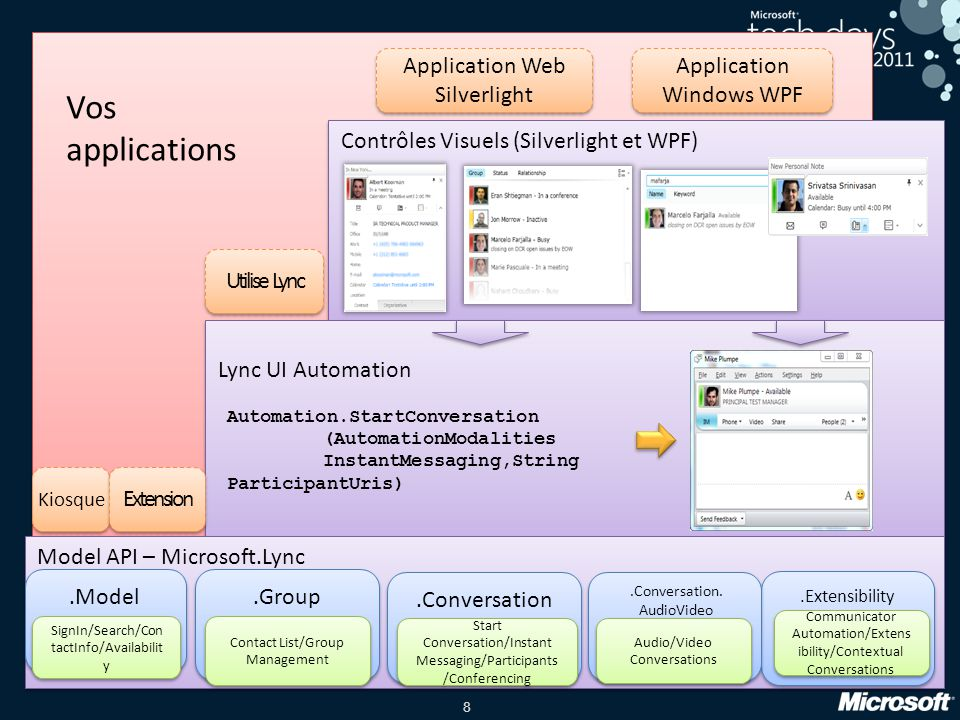 Vos applications Application Web Silverlight Application Windows WPF