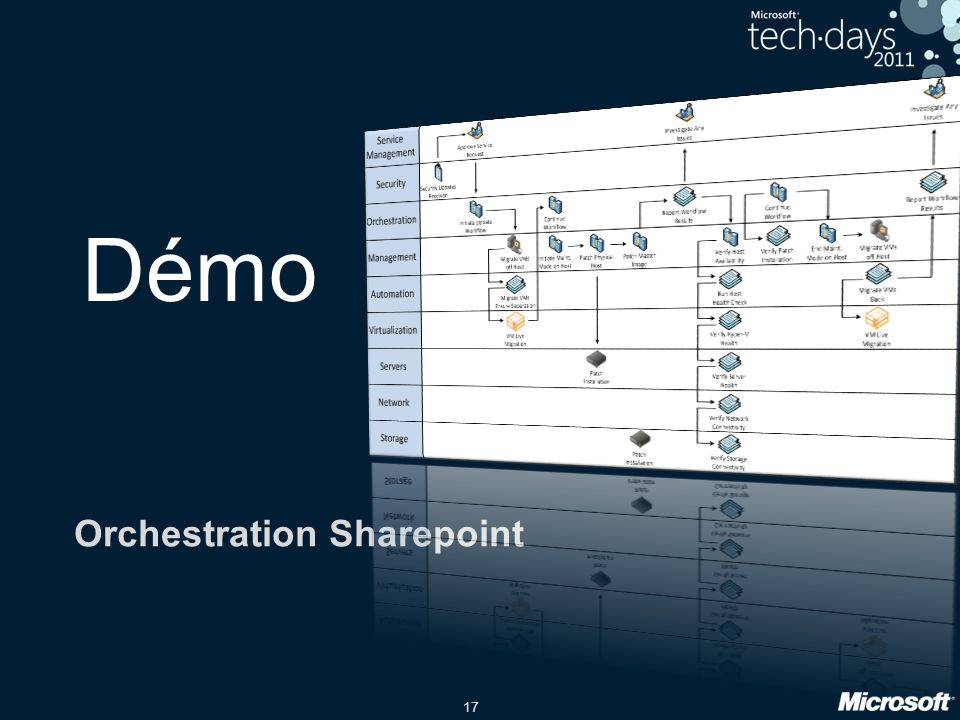 Orchestration Sharepoint