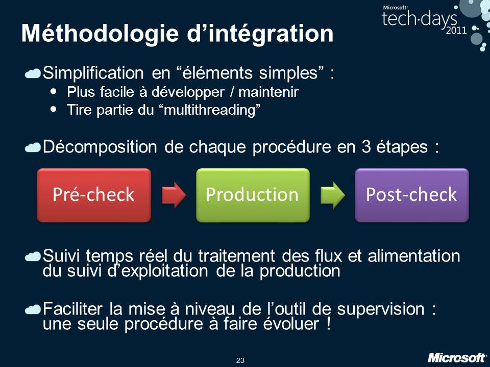 Méthodologie d'intégration
