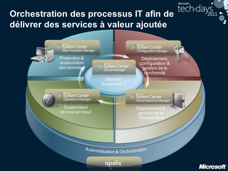 Orchestration des processus IT afin de délivrer des services à valeur ajoutée