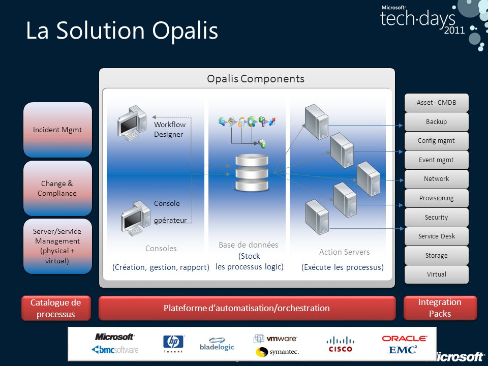 La Solution Opalis Opalis Components 11 Catalogue de processus