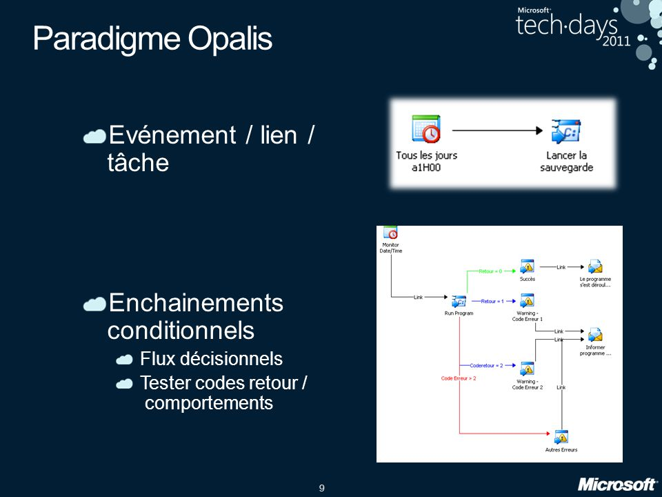 Paradigme Opalis Evénement / lien / tâche Enchainements conditionnels