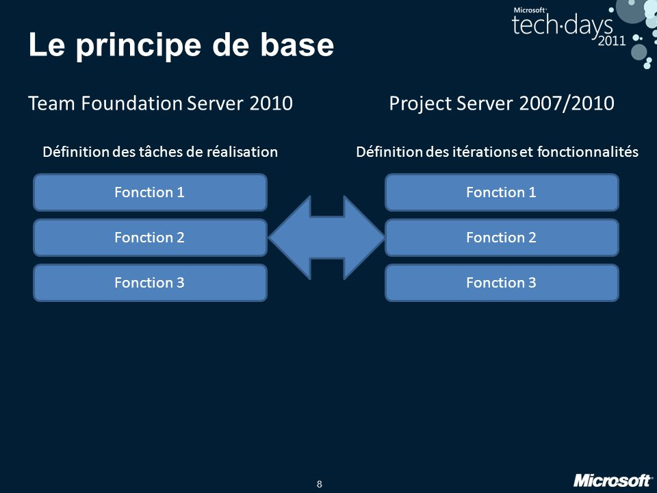 Le principe de base Team Foundation Server 2010
