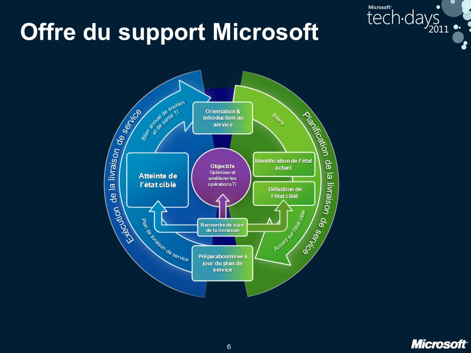 Offre du support Microsoft