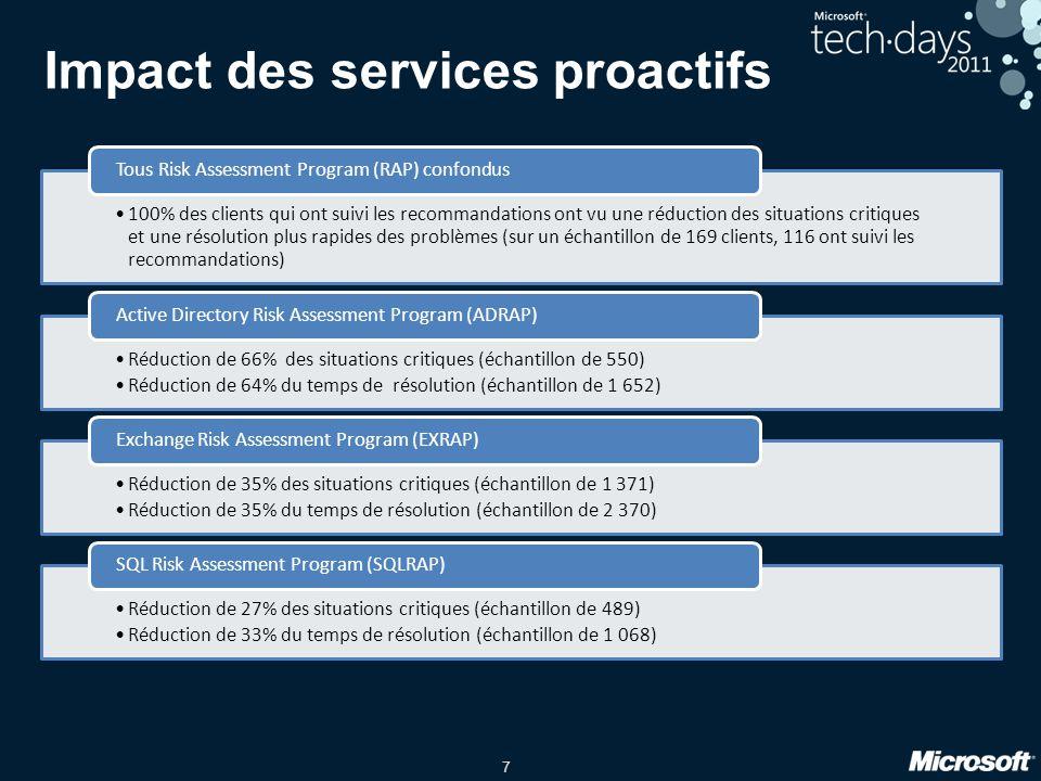 Impact des services proactifs