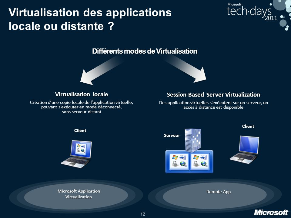 Virtualisation des applications locale ou distante