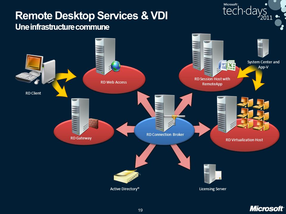 Remote Desktop Services & VDI Une infrastructure commune